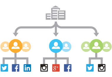 calculate your social media roi
