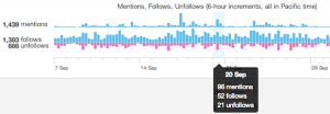 twitter-analytics-1timeline-activity-overview