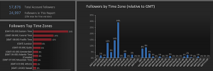 twitter-analytics-9simply-measured-followers-by-time-zone