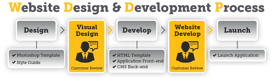 Website_Design_and_Development_Module