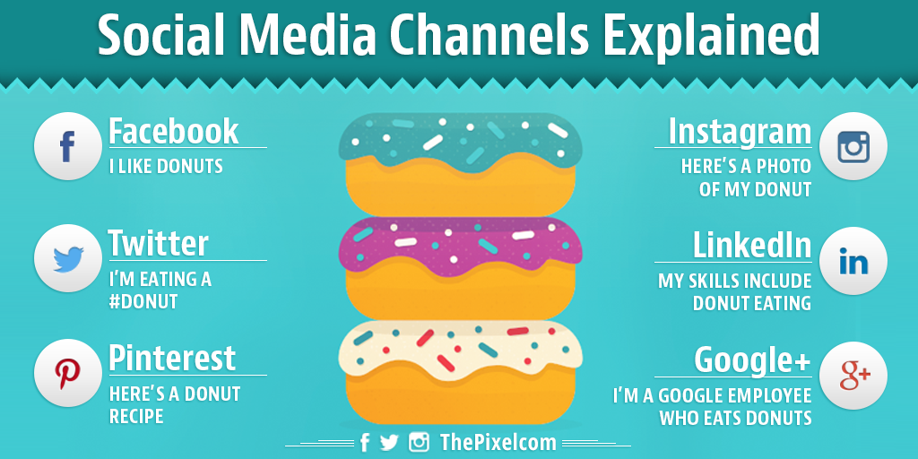 social-media-channels-explained