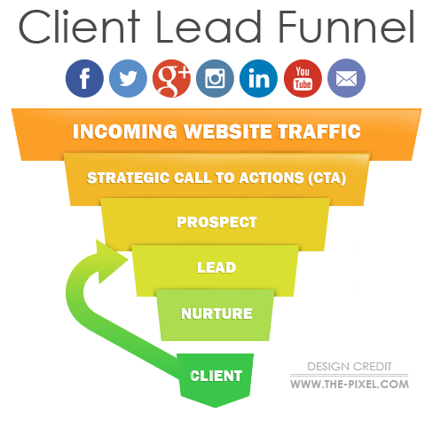 ThePixel Client Lead Funnel