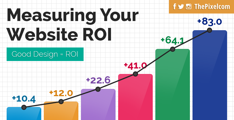 measure-your-website-roi