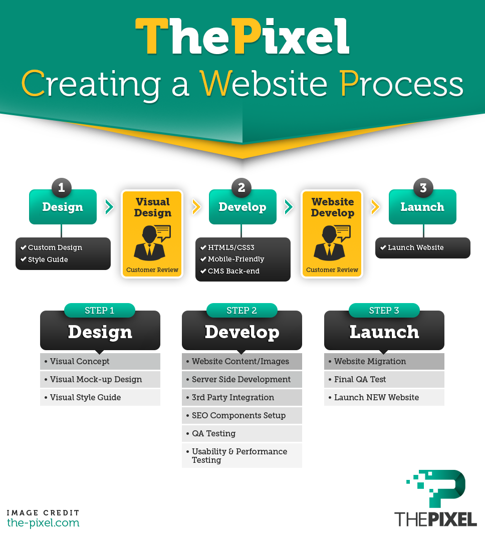 Create-a-Successful-Website-Process
