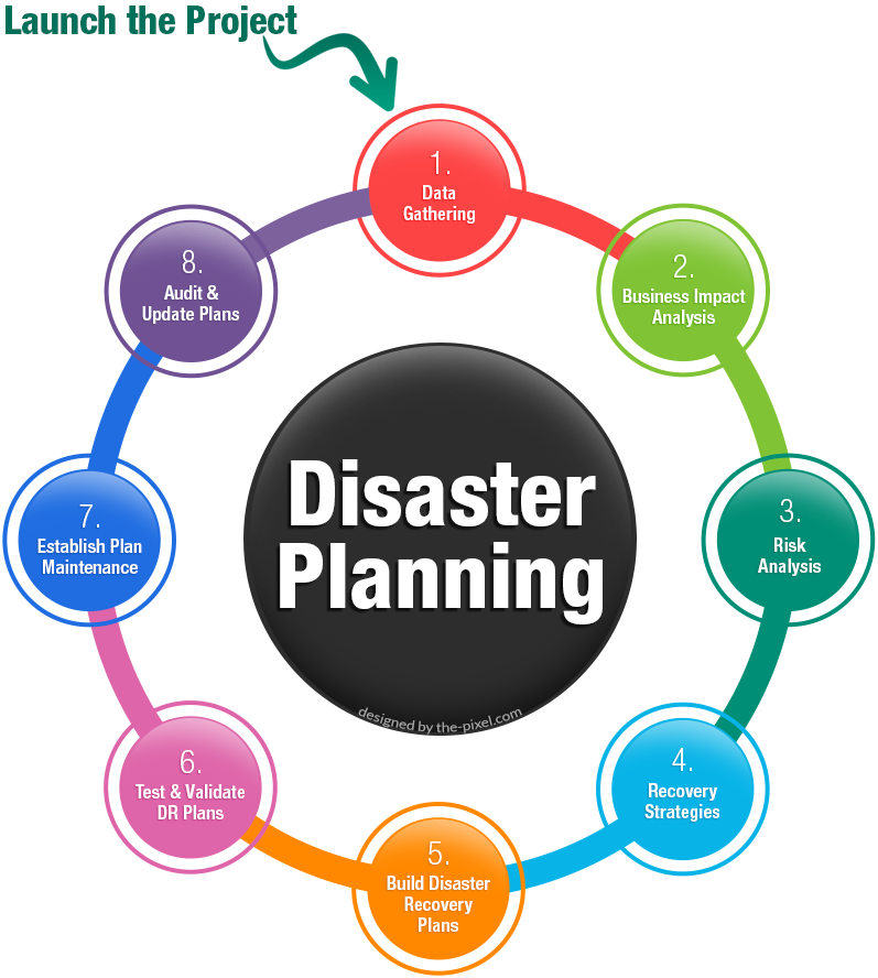 the importance of integrating a disaster recovery plan in a company Creating your disaster recovery plan your company's disaster recovery plan is one of the most important (if not the most important) documents you will have on file at your organization.