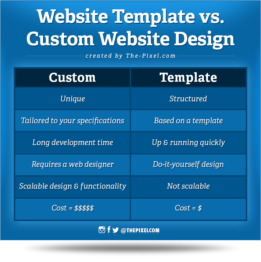 Website_Template_Vs_Custom_Website