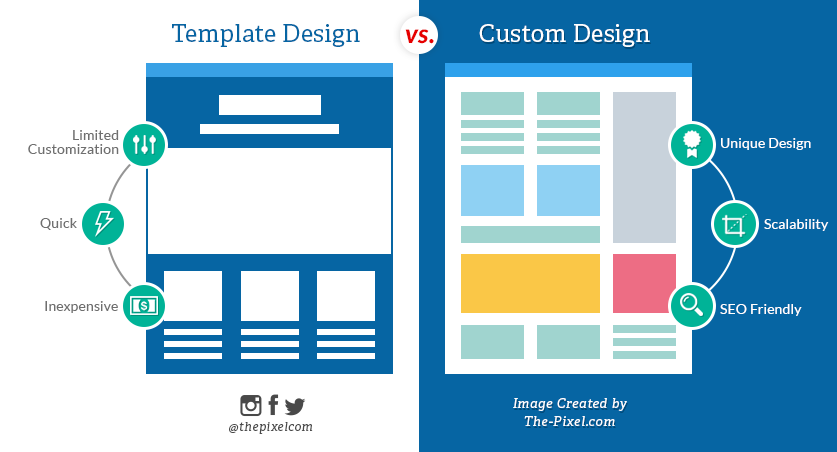 Website Template Vs Custom Website Design