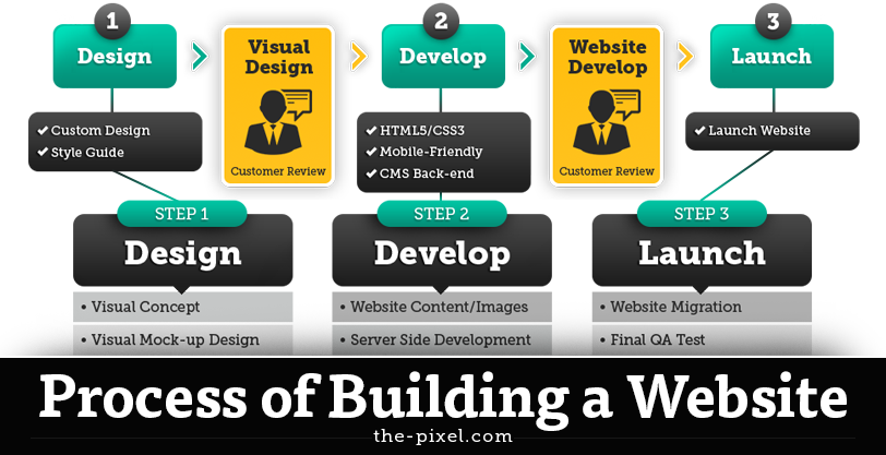 process-of-building-a-website