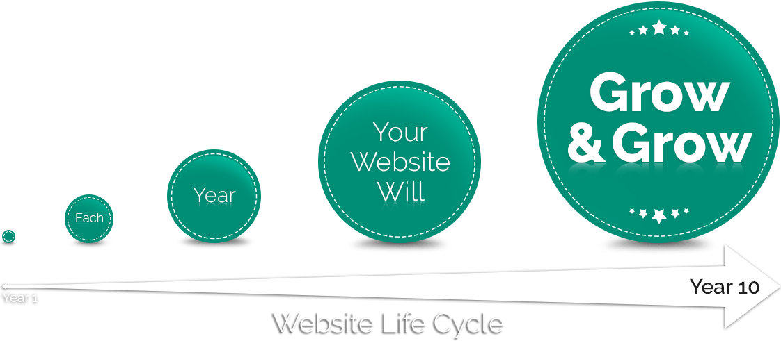 business-website-lifecycle-investment
