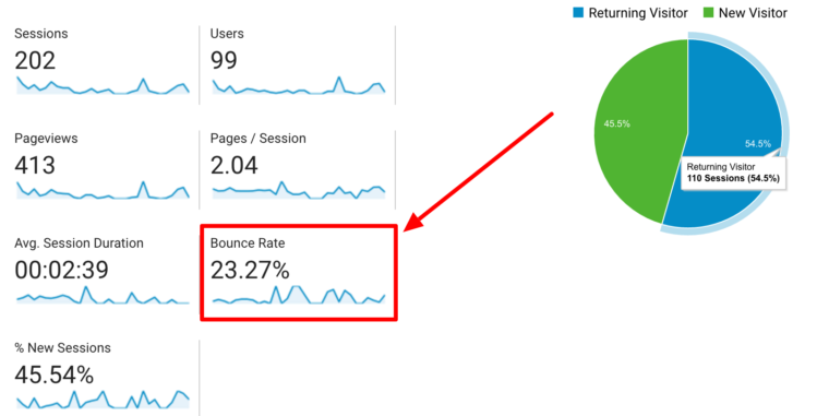 Audience Overview Bounce Rate