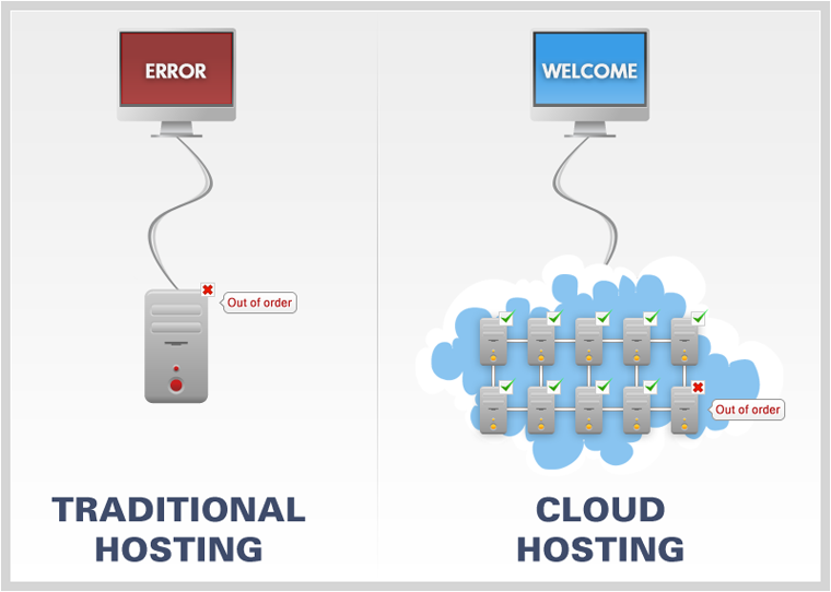 cloud-hosting-vs-traditional-web