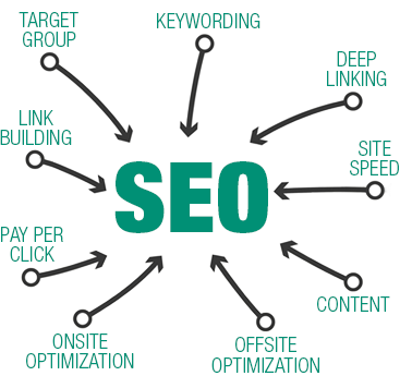 seo-solution-cycle