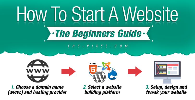 How-To-Start-A-Website-The-Beginners-Guide