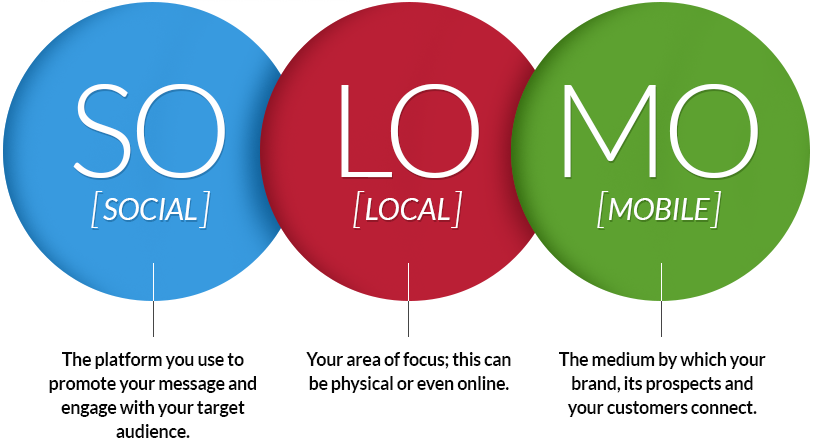 What Is So Social Lo Local Mo Mobile Is It Important To Marketers