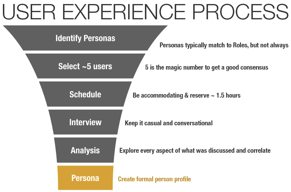 user-experience-process