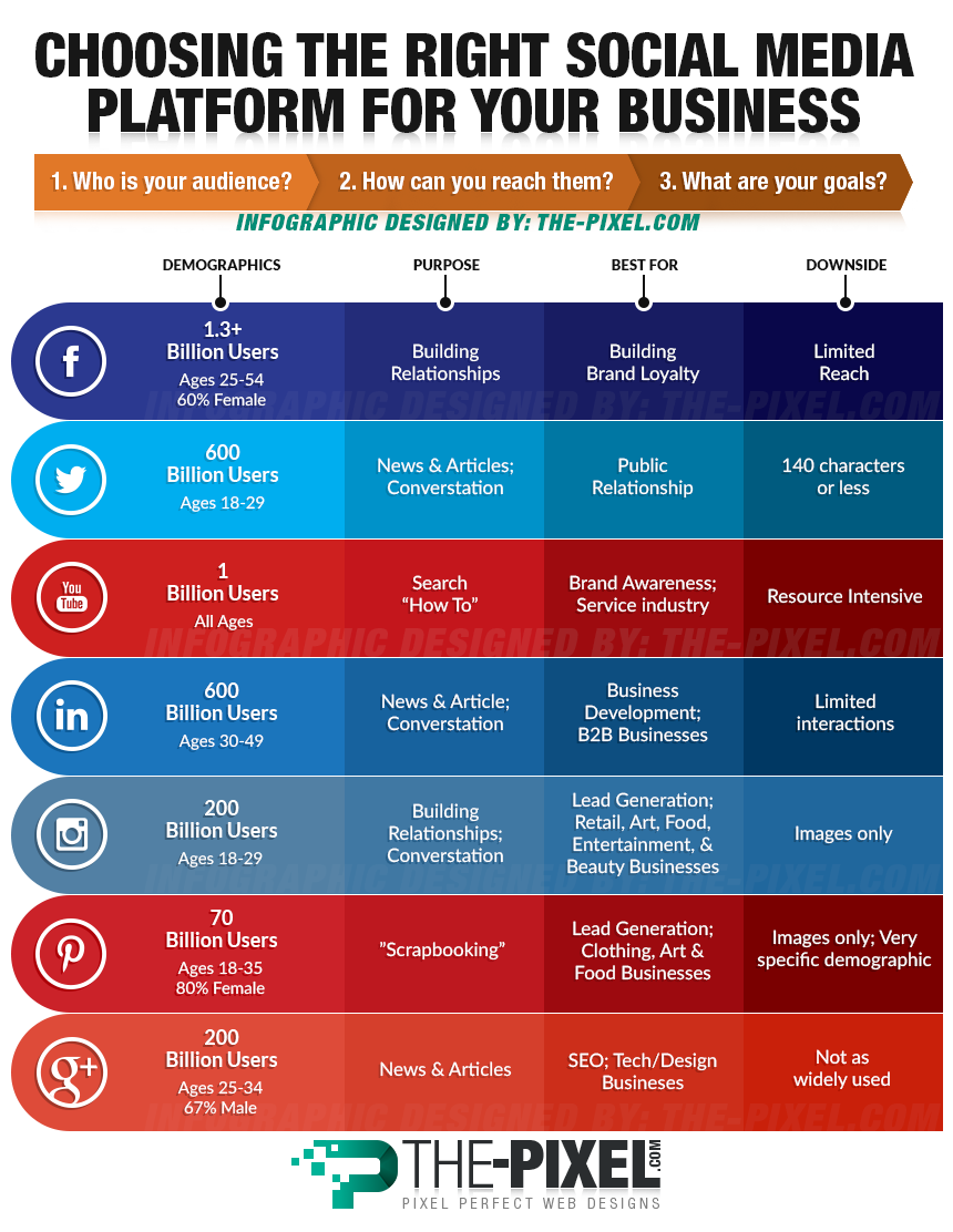 Choose A Social Media Platforms For Your Business