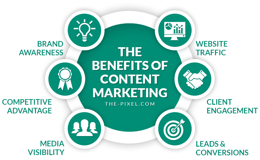 Content-Marketing-Benefits