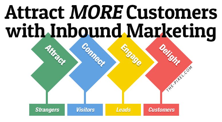 Inbound Marketing Increase Website Traffic