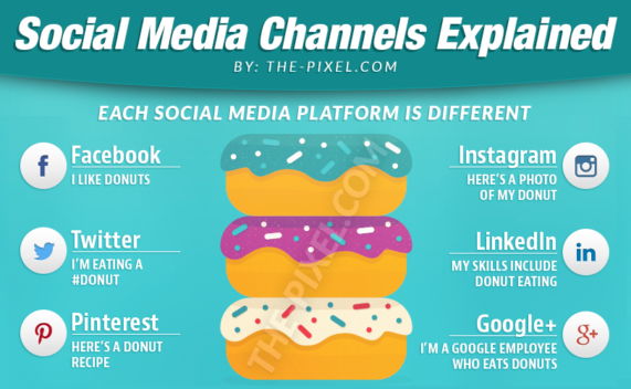 Social Media Channels Explained