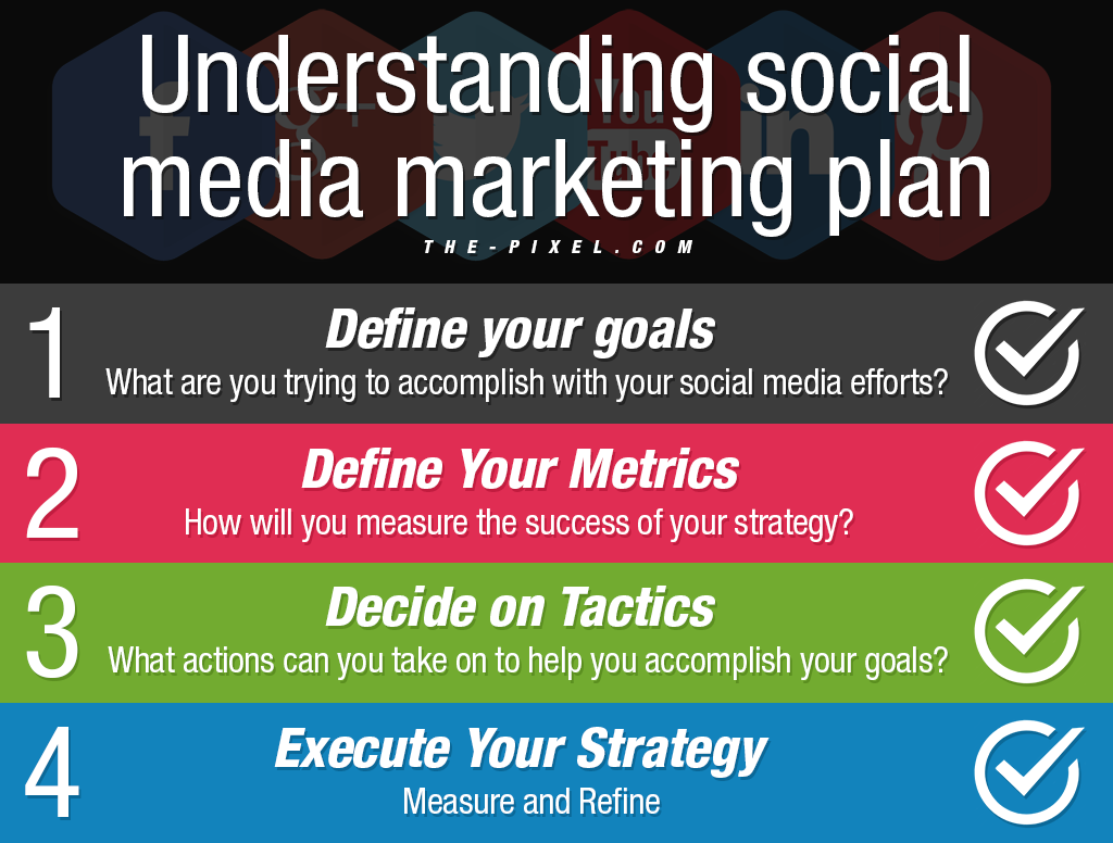 Understanding social media marketing plan