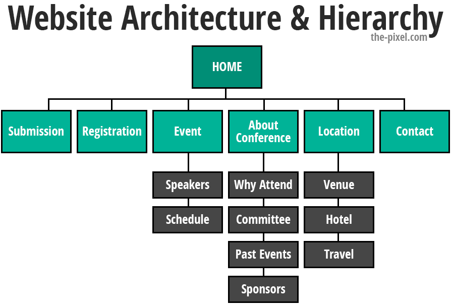 Website Architecture and Hierarchy
