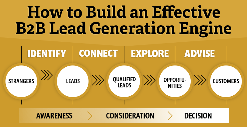 How to Build an Effective B2B Lead Generation Engine
