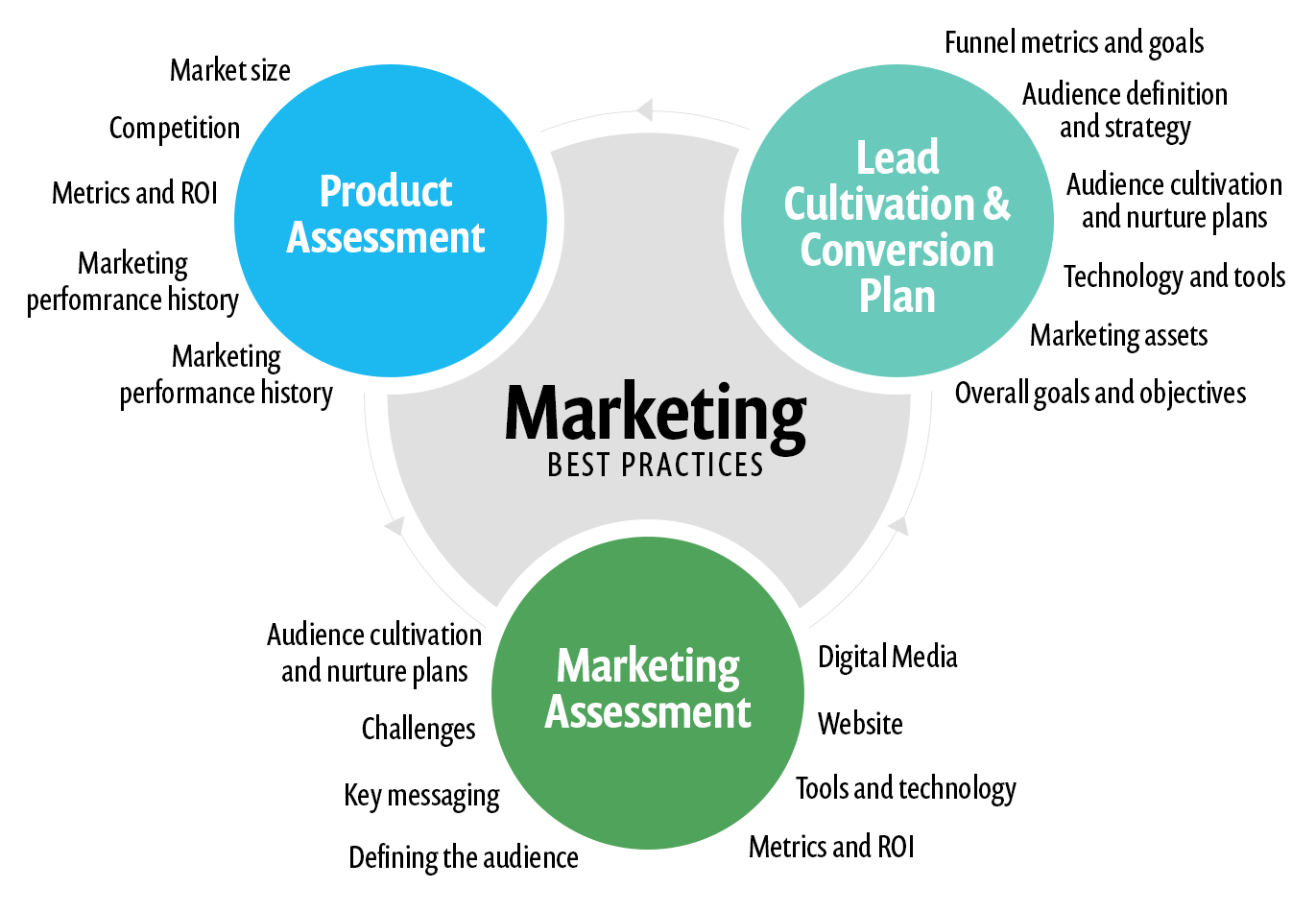 Strategic Marketing Communication Plan