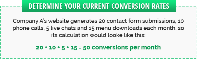 measuring your website conversion rates