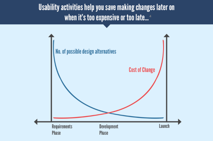 Usability Cost