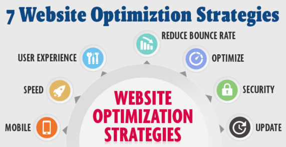 Website Optimization Strategies