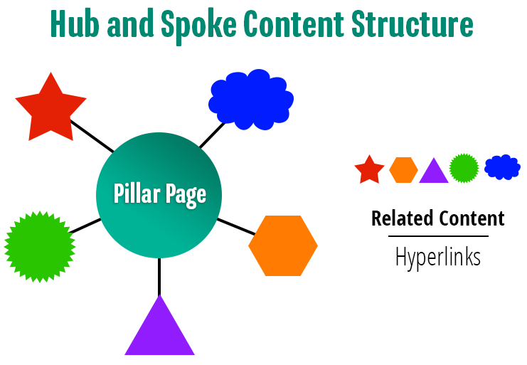 Hub of Content Marketing Structure